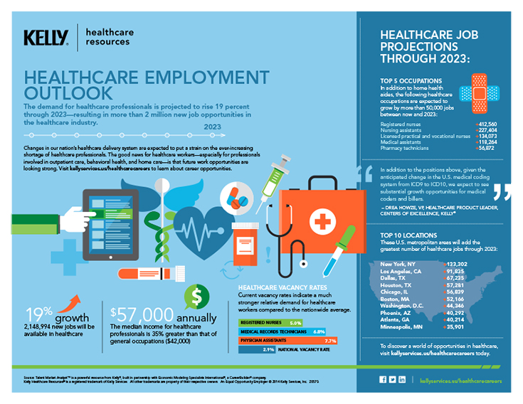 Healthcare Employment Outlook_735