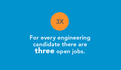 For every engineering candidate there are three open jobs